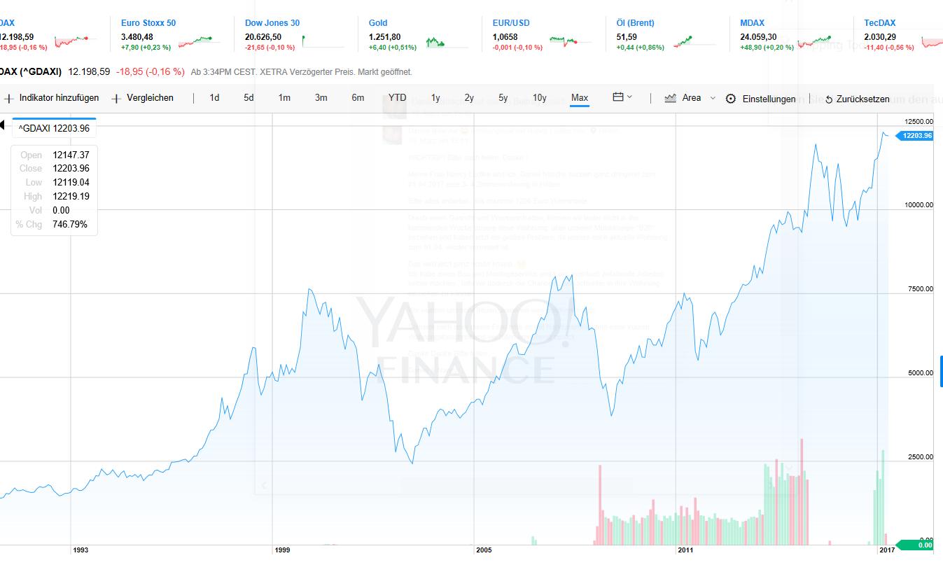 DAX Kursverlauf über 30 Jahre für Börseneinstieg.
