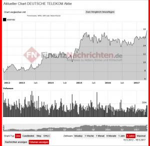 Entwicklung Aktienkurs Deutsche Telekom 5 Jahre