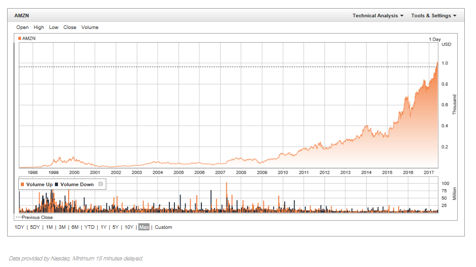 Aktienkurs Amazon über die letzten 20 Jahre, Aktienturbos
