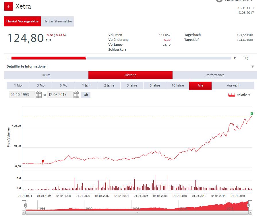 Aktienkurs Entwicklung Henkel, Aktien-Turbos
