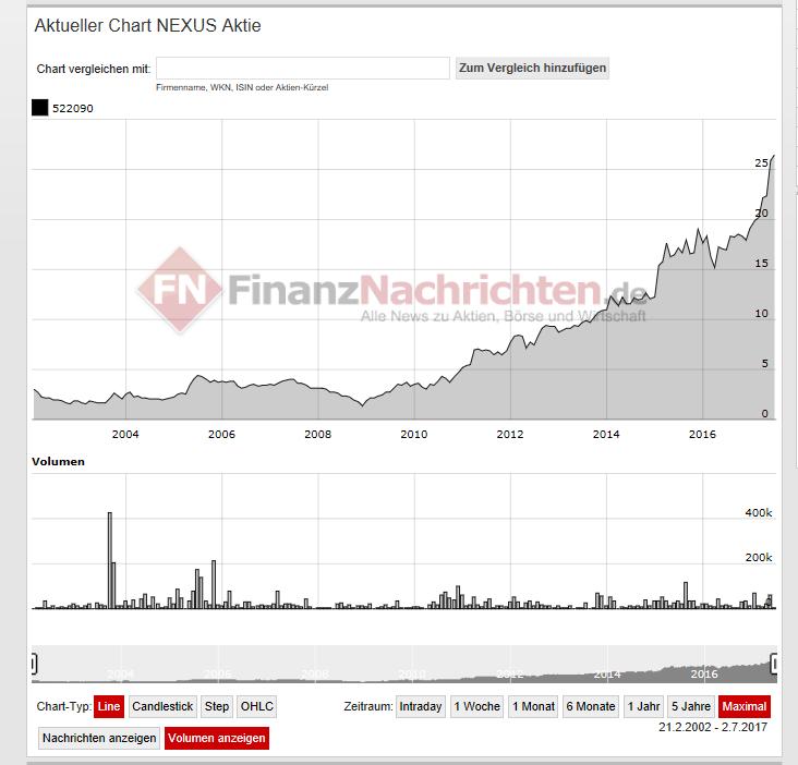 Aktienkurs der nexus AG - Vermögen aufbauen über die Zeit