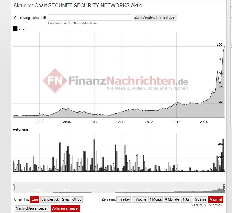 aktienkurs secunet AG - Vermögen aufbauen über die Zeit