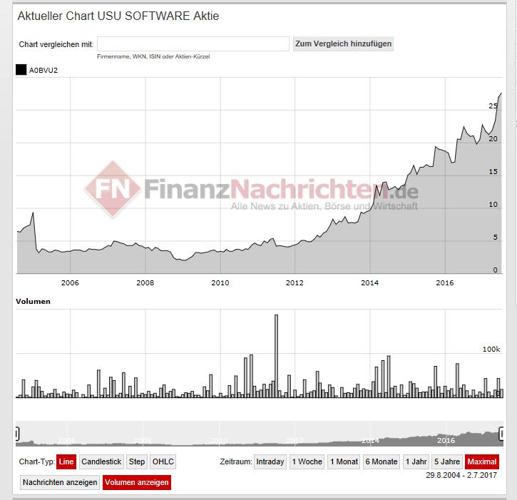 Bild zeigt Aktienkursverlauf der USU AG - Vermögen aufbauen über die Zeit