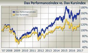 Bild zeigt zwei Kursverläufe: DAX Performanceindex in blau mit Dividende, DAX Kursindex in gelb ohne Dividende