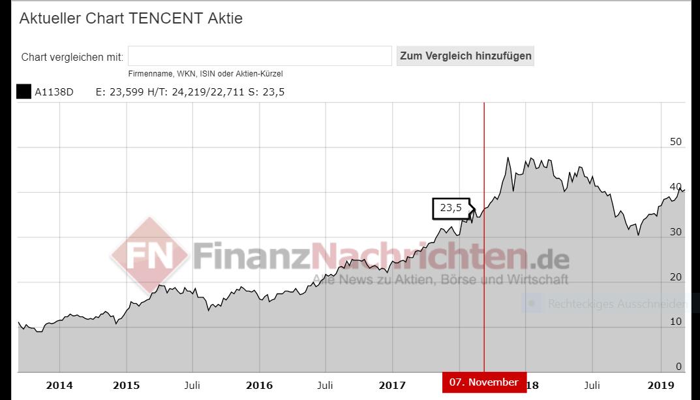 Bild zeigt Aktienkurs von Tencent über 5 Jahren