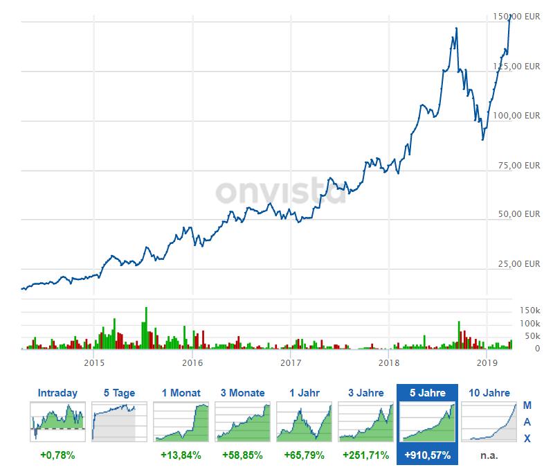 Bild zeigt Aktienkurs der Nemetschek Group über 5 Jahre.