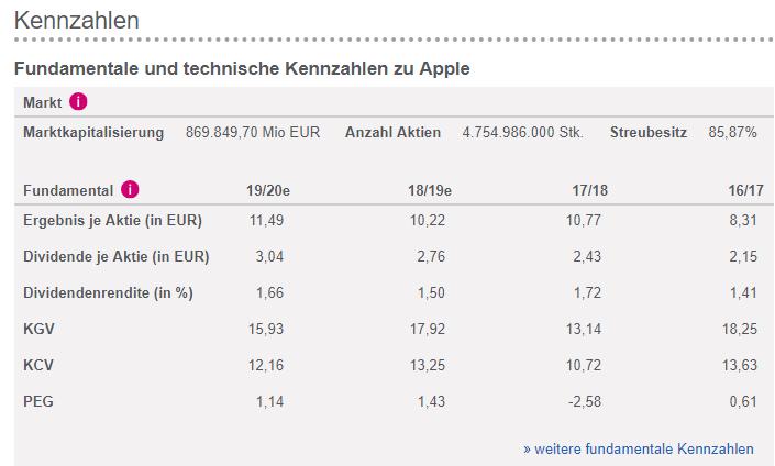 Bild zeigt verschiedene Finanzkennzahlen zu Apple sowie den Streubesitz