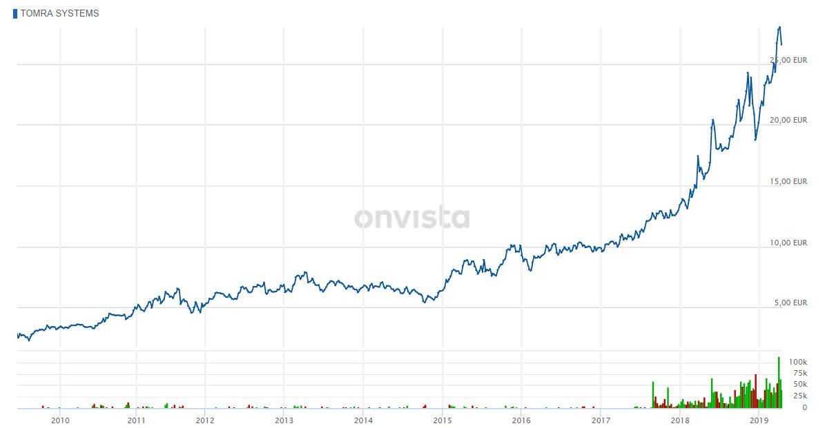Bild zeigt 10 Jahres Entwicklung Aktienkurs Tomra