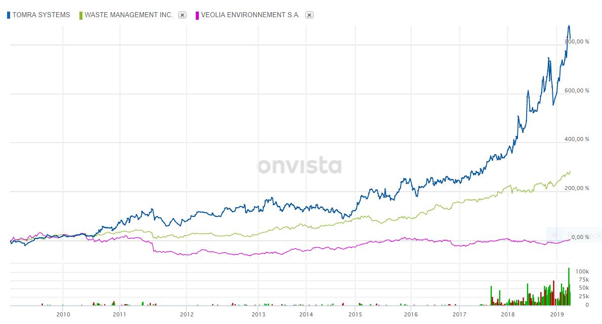 Bild zeigt Aktienkursentwicklung über 10 Jahre von Tomra, Veolia und Waste Management