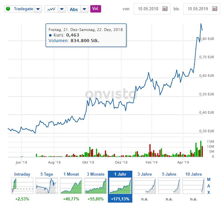 Bild zeigt Aktienkursentwicklung von Nel ASA